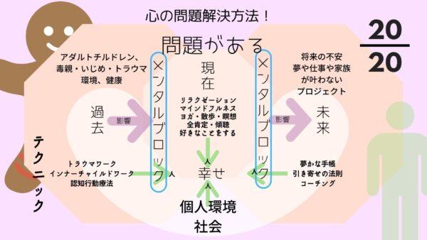 心の問題解決方法マップ
